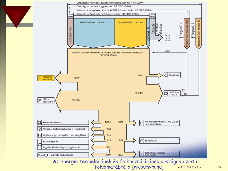 Az energia termelésének és felhasználásának országos szintű folyamatábrája [www.mvm.hu]